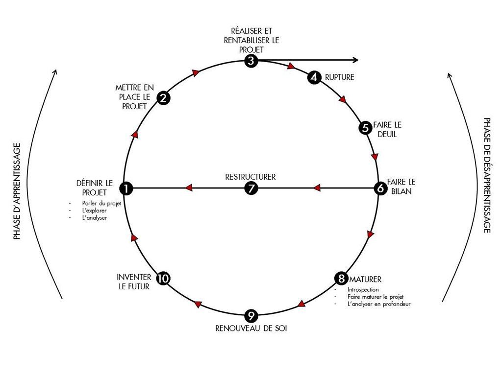 Jurimanagement-article-roue-hudson