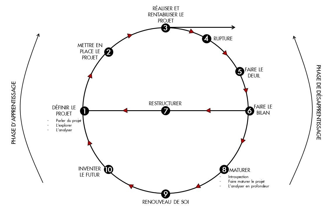 La roue de Hudson: un outil efficace pour accompagner le changement